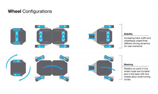 gemini functions wheel configuration