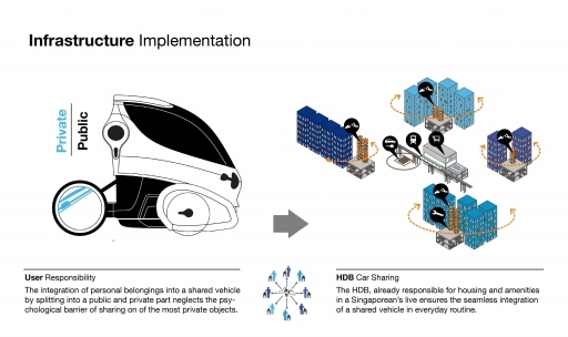 gemini singapore infrastructure implementation